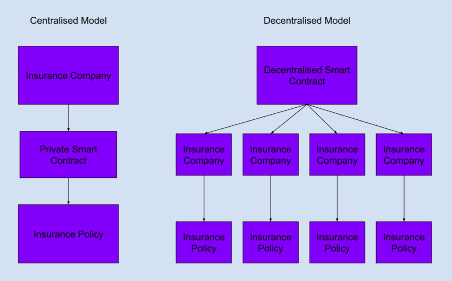 Centralised versus decentralised insurance models, both utilising blockchain