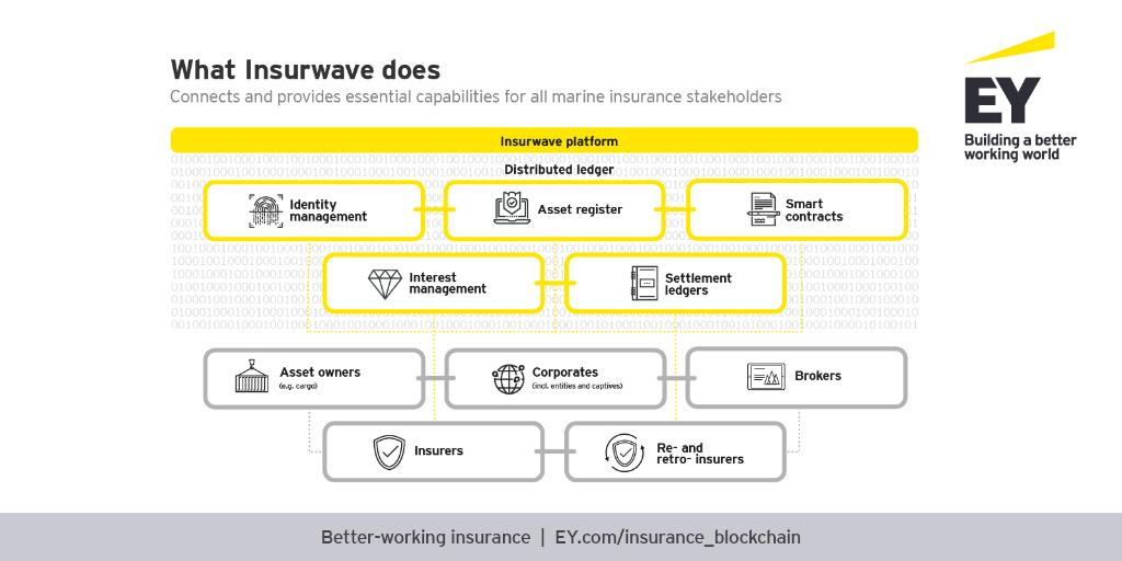 What insurwave does?