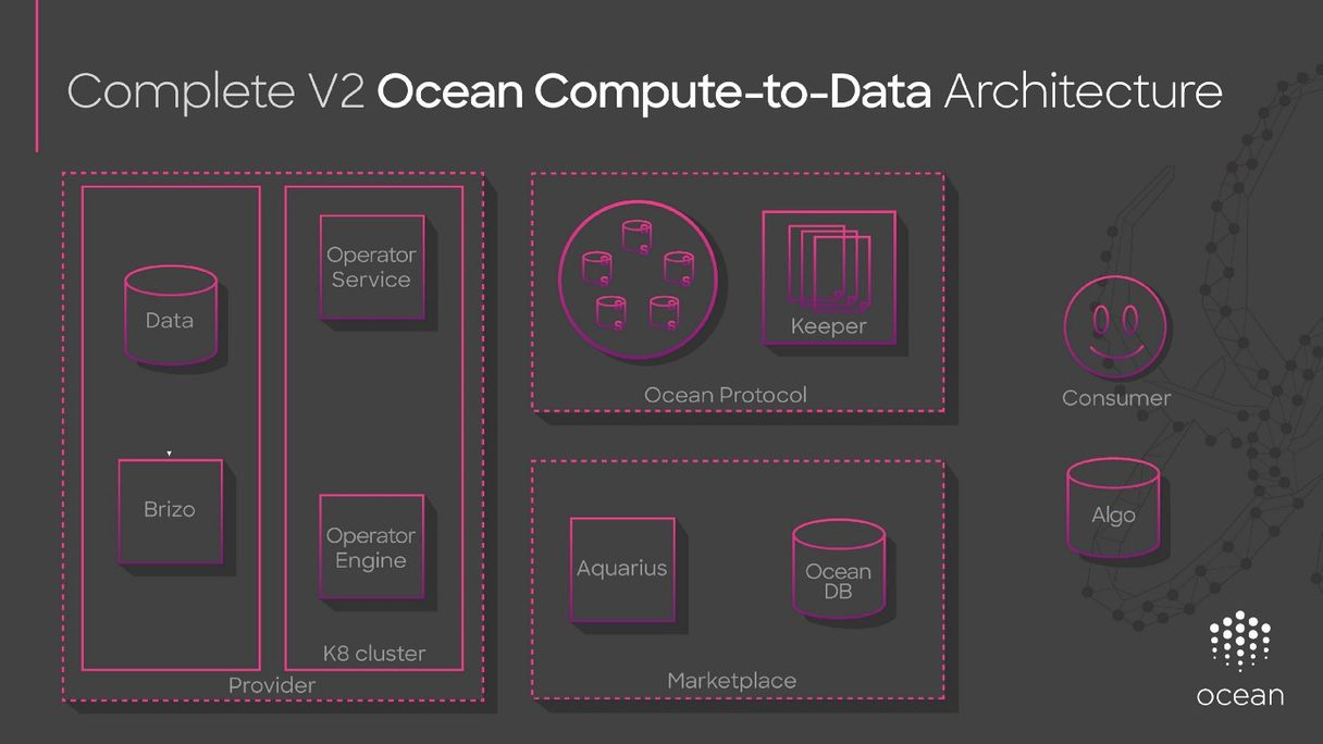Ep. 117 – Monetizing Data in a Data Privacy Manner – Ocean Protocol's Compute-to-Data